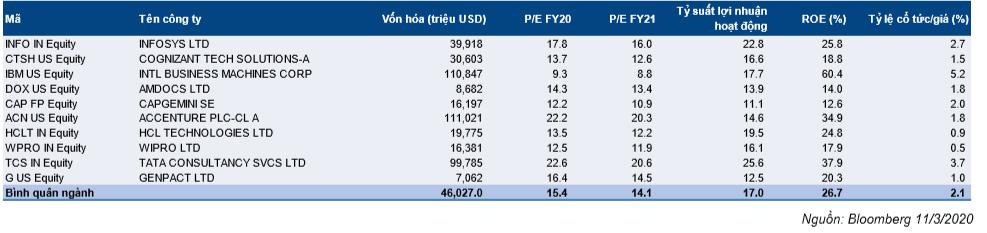 Cổ phiếu FPT