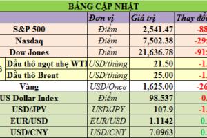 Cập nhật chứng khoán Mỹ, giá hàng hóa và USD phiên giao dịch ngày 27/03/2020