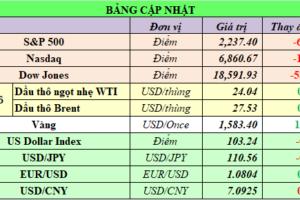 Cập nhật chứng khoán Mỹ, giá hàng hóa và USD phiên giao dịch ngày 23/03/2020