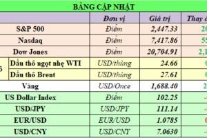 Cập nhật chứng khoán Mỹ, giá hàng hóa và USD phiên giao dịch ngày 24/03/2020
