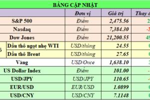 Cập nhật chứng khoán Mỹ, giá hàng hóa và USD phiên giao dịch ngày 25/03/2020