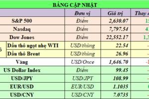 Cập nhật chứng khoán Mỹ, giá hàng hóa và USD phiên giao dịch ngày 26/03/2020