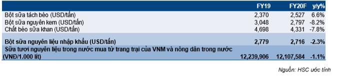 Cổ phiếu VNM