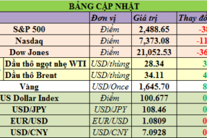 Cập nhật chứng khoán Mỹ, giá hàng hóa và USD phiên giao dịch ngày 03/04/2020