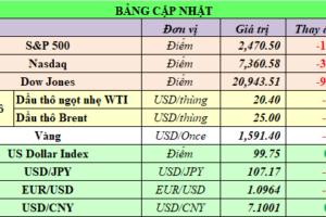 Cập nhật chứng khoán Mỹ, giá hàng hóa và USD phiên giao dịch ngày 01/04/2020
