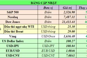 Cập nhật chứng khoán Mỹ, giá hàng hóa và USD phiên giao dịch ngày 02/04/2020