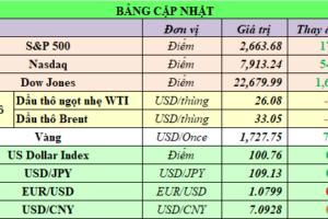 Cập nhật chứng khoán Mỹ, giá hàng hóa và USD phiên giao dịch ngày 06/04/2020