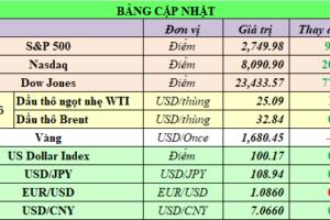 Cập nhật chứng khoán Mỹ, giá hàng hóa và USD phiên giao dịch ngày 08/04/2020