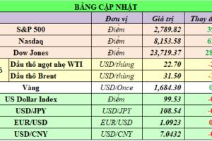 Cập nhật chứng khoán Mỹ, giá hàng hóa và USD phiên giao dịch ngày 09/04/2020