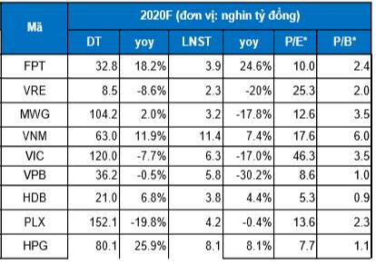 Cập nhật tình hình thị trường thế giới và Việt Nam từ 18/05/2020 - 24/05/2020