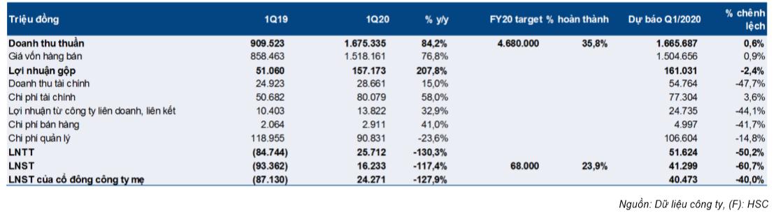 Cổ phiếu PVD
