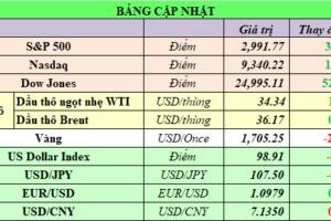 Cập nhật chứng khoán Mỹ, giá hàng hóa và USD phiên giao dịch ngày 26/05/2020