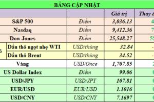 Cập nhật chứng khoán Mỹ, giá hàng hóa và USD phiên giao dịch ngày 27/05/2020