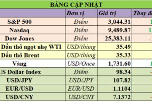 Cập nhật chứng khoán Mỹ, giá hàng hóa và USD phiên giao dịch ngày 29/05/2020