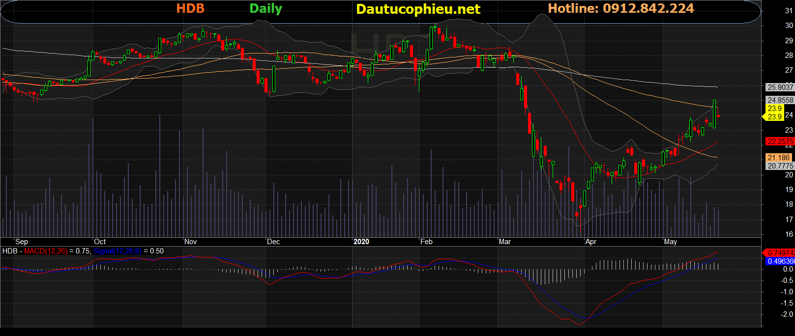 Cổ phiếu HDB
