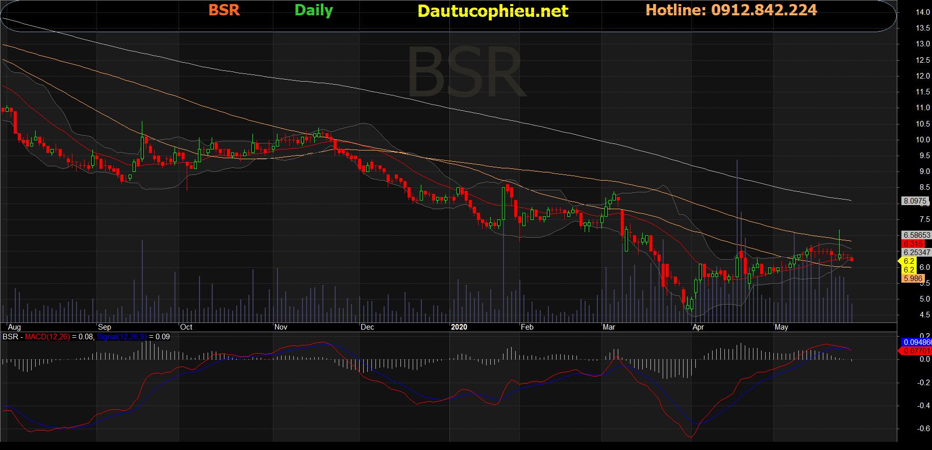 Cổ phiếu BSR