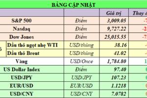 Cập nhật chứng khoán Mỹ, giá hàng hóa và USD phiên giao dịch ngày 26/06/2020
