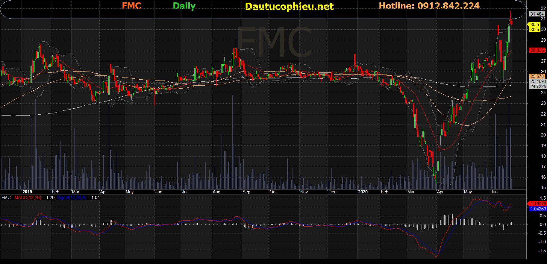 Cổ phiếu FMC
