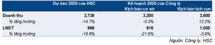 Cổ phiếu KBC