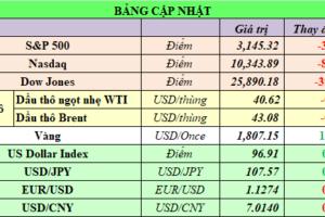 Cập nhật chứng khoán Mỹ, giá hàng hóa và USD phiên giao dịch ngày 07/07/2020