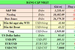 Cập nhật chứng khoán Mỹ, giá hàng hóa và USD phiên giao dịch ngày 28/07/2020