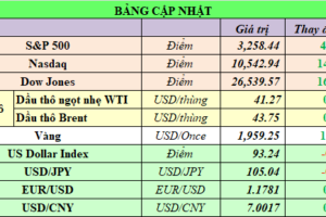 Cập nhật chứng khoán Mỹ, giá hàng hóa và USD phiên giao dịch ngày 29/07/2020