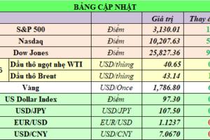Cập nhật chứng khoán Mỹ, giá hàng hóa và USD phiên giao dịch ngày 02/07/2020