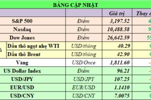 Cập nhật chứng khoán Mỹ, giá hàng hóa và USD phiên giao dịch ngày 14/07/2020