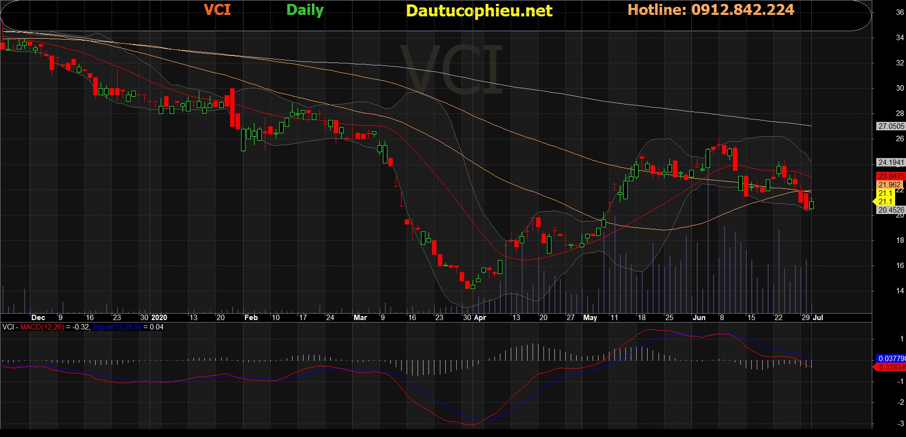 Cổ phiếu VCI