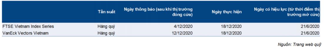 Cập nhật quỹ ETF