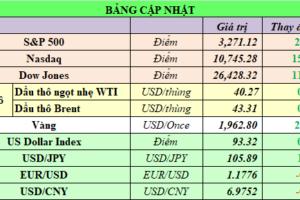 Cập nhật chứng khoán Mỹ, giá hàng hóa và USD phiên giao dịch ngày 31/07/2020