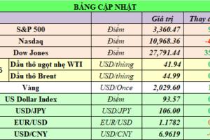 Cập nhật chứng khoán Mỹ, giá hàng hóa và USD phiên giao dịch ngày 10/08/2020