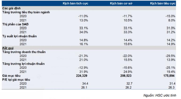 Cổ phiếu SAB