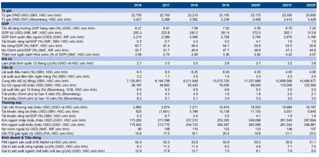 Cập nhật nhanh Kinh tế vĩ mô - Vĩ mô đầu tuần: thặng dư thương mại 973 triệu USD trong nửa đầu tháng 9/2020
