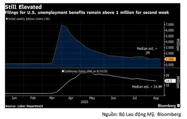 Cập nhật tình hình thị trường thế giới và Việt Nam từ 31/08/2020 - 06/09/2020