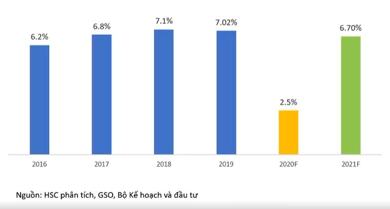 Cập nhật tình hình thị trường thế giới và Việt Nam từ 07/09/2020 - 13/09/2020