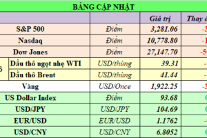 Cập nhật chứng khoán Mỹ, giá hàng hóa và USD phiên giao dịch ngày 21/09/2020
