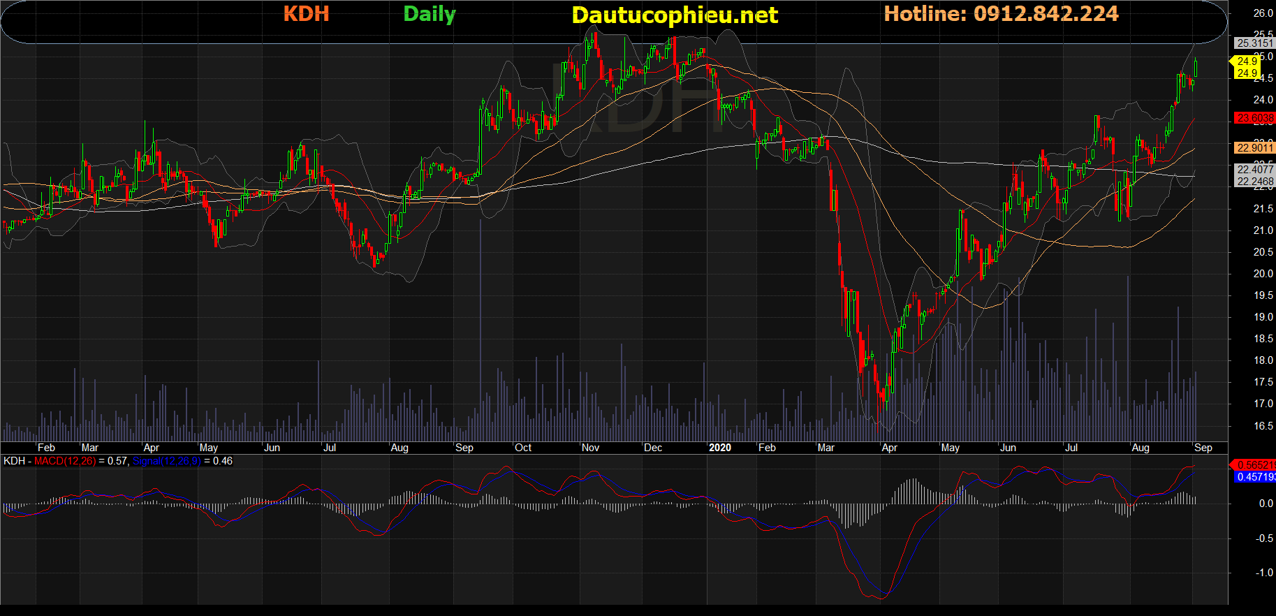 Cổ phiếu KDH