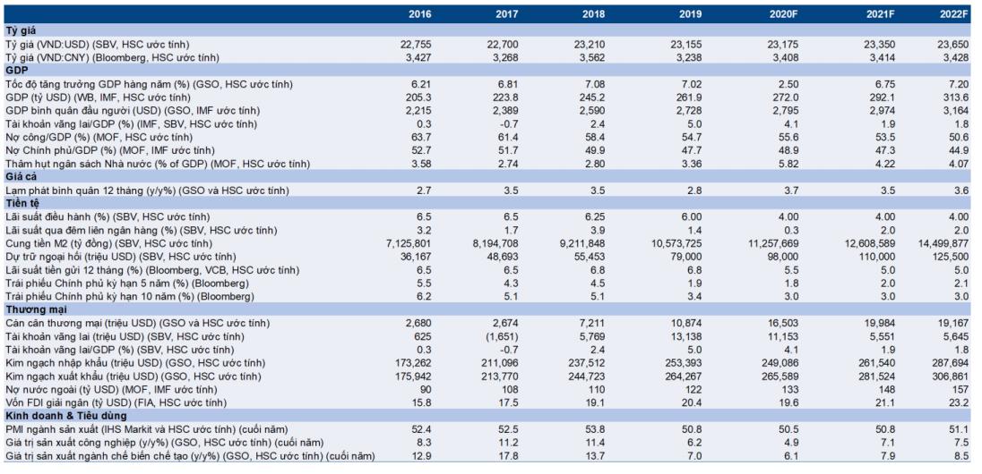 Cập nhật nhanh Kinh tế vĩ mô - Vĩ mô đầu tuần: Kim ngạch thương mại nửa đầu tháng 10/2020