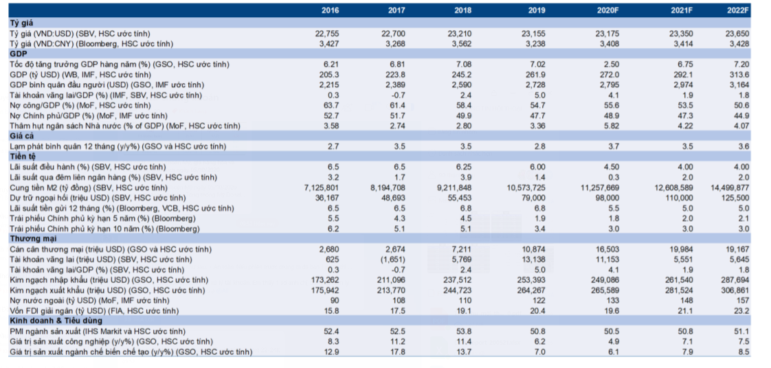 Cập nhật nhanh Kinh tế vĩ mô - Vĩ mô đầu tuần: Thủ tướng kỳ vọng GDP 2020 tăng trưởng 2.5-3%