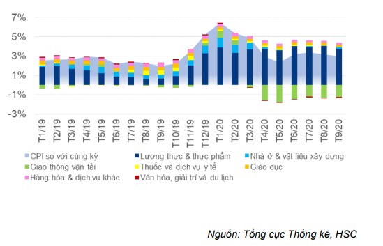 Báo cáo Vĩ mô tóm tắt - Cập nhật CPI: Lạm phát tiếp tục xu hướng giảm