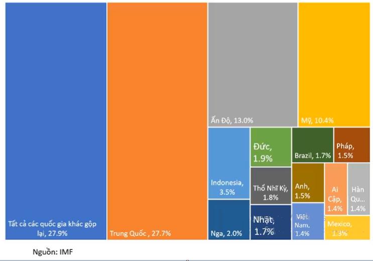 Cập nhật tình hình thị trường thế giới và Việt Nam từ 19/10/2020 - 25/10/2020