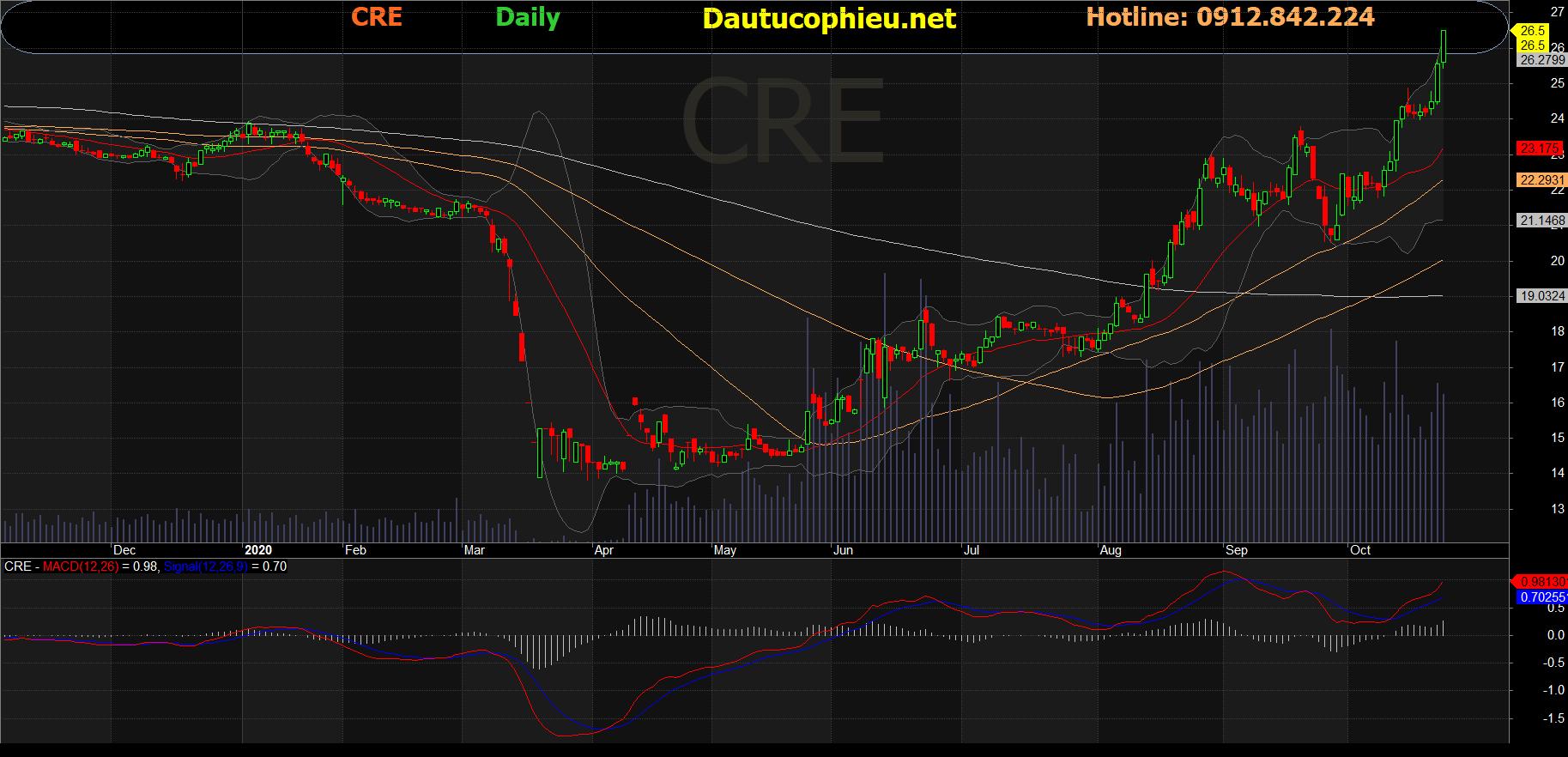 Cổ phiếu CRE