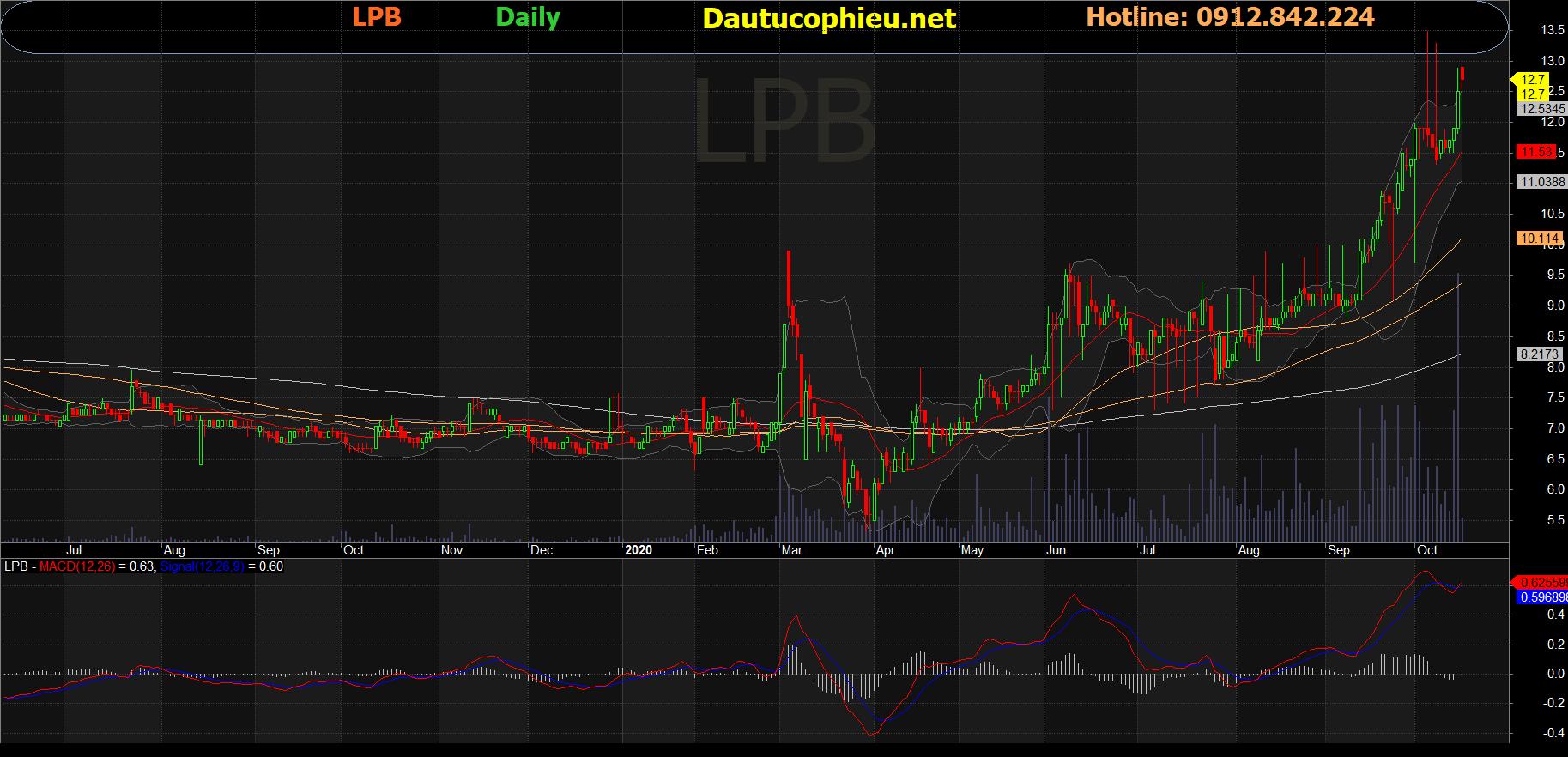 Cổ phiếu LPB