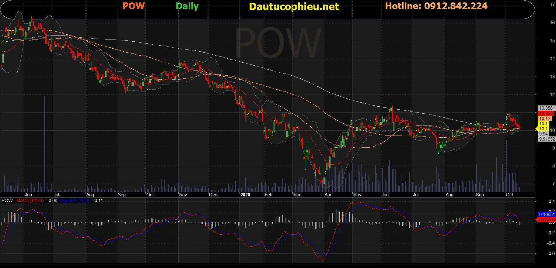 Cổ phiếu POW