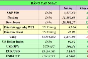 Cập nhật chứng khoán Mỹ, giá hàng hóa và USD phiên giao dịch ngày 23/11/2020