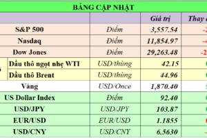 Cập nhật chứng khoán Mỹ, giá hàng hóa và USD phiên giao dịch ngày 20/11/2020
