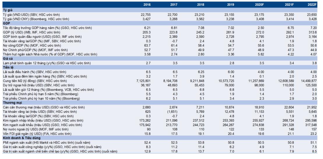 Cập nhật nhanh Kinh tế vĩ mô - Vĩ mô đầu tuần: Số liệu thương mại nửa đầu tháng 11/2020