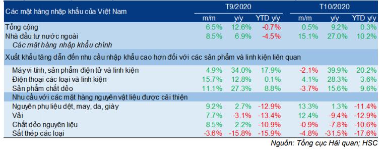 Cập nhật Kinh tế vĩ mô - Thương mại tháng 10 cải thiện, điều chỉnh tăng dự báo