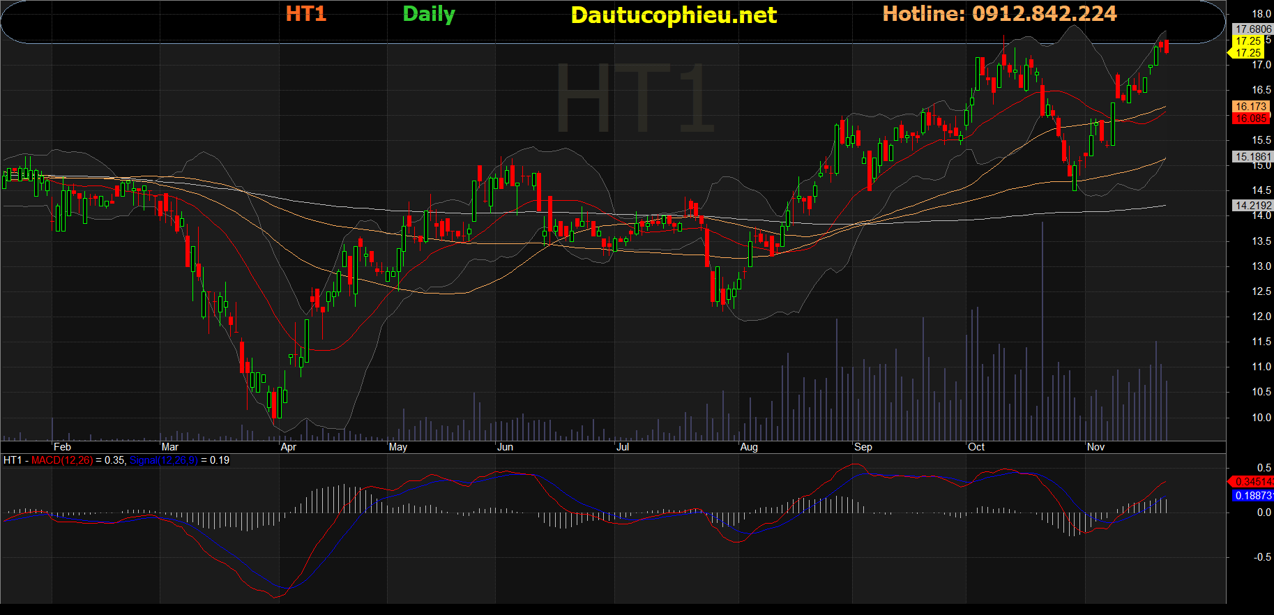 Cổ phiếu HT1